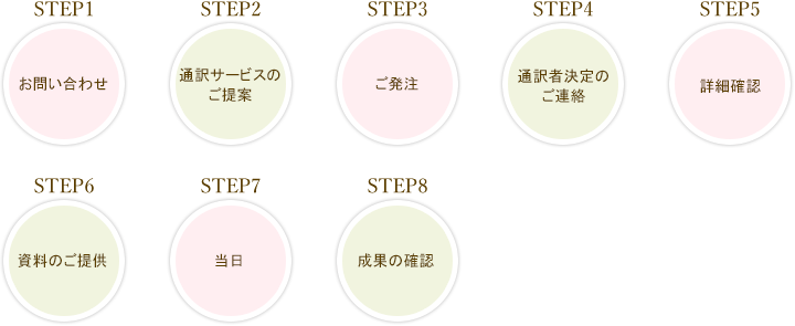 通訳ワークフロー
