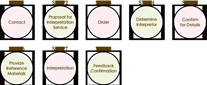 Interpretation Workflow